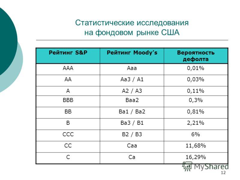 12 Статистические исследования на фондовом рынке США Рейтинг S&PРейтинг MoodysВероятность дефолта AAAAaa0,01% AAAa3 / A10,03% AA2 / A30,11% BBBBaa20,3% BBBa1 / Ba20,81% BBa3 / B12,21% CCCB2 / B36% CCCaa11,68% CCa16,29%