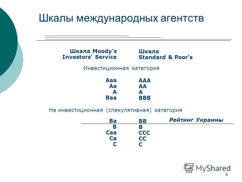 4 Шкалы международных агентств Шкала Moodys Investors Service Aaa Aa A Baa Ba B Caa Ca C Шкала Standard & Poors AAА AA A BBB BB B CCC CC C Инвестиционная категория Не инвестиционная (спекулятивная) категория Рейтинг Украины