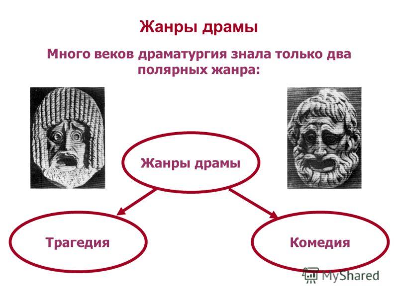 Жанры драмы ТрагедияКомедия Много веков драматургия знала только два полярных жанра: