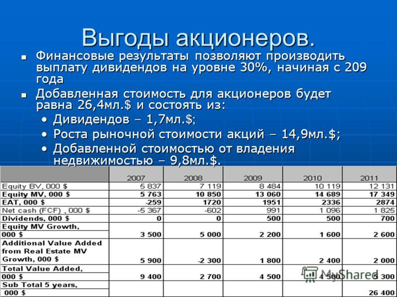 Финансовые результаты позволяют производить выплату дивидендов на уровне 30%, начиная с 209 года Финансовые результаты позволяют производить выплату дивидендов на уровне 30%, начиная с 209 года Добавленная стоимость для акционеров будет равна 26,4мл.
