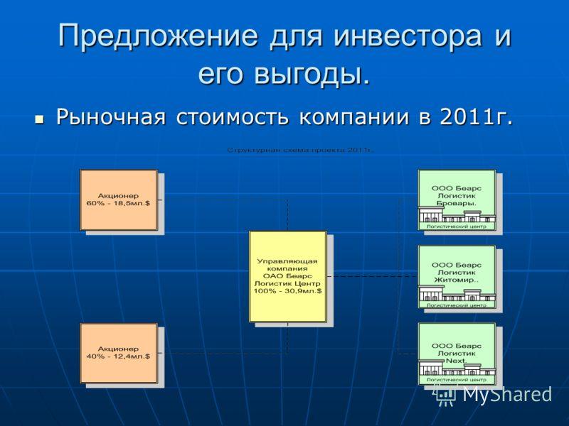 Предложение для инвестора и его выгоды. Рыночная стоимость компании в 2011г. Рыночная стоимость компании в 2011г.