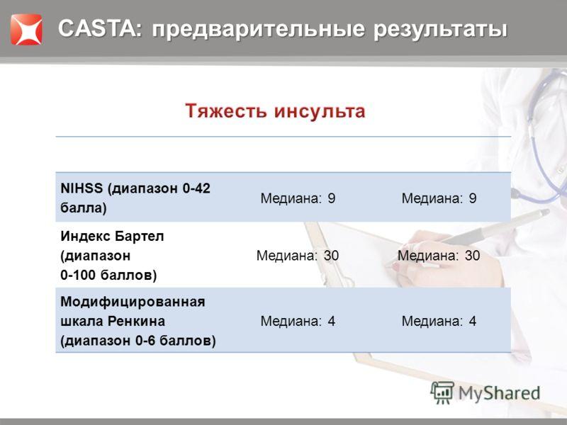 NIHSS (диапазон 0-42 балла) Медиана: 9 Индекс Бартел (диапазон 0-100 баллов) Медиана: 30 Модифицированная шкала Ренкина (диапазон 0-6 баллов) Медиана: 4 CASTA: предварительные результаты
