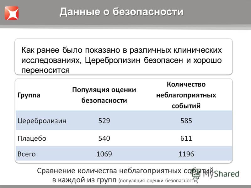Сравнение количества неблагоприятных событий в каждой из групп (популяция оценки безопасности) Данные о безопасности Как ранее было показано в различных клинических исследованиях, Церебролизин безопасен и хорошо переносится