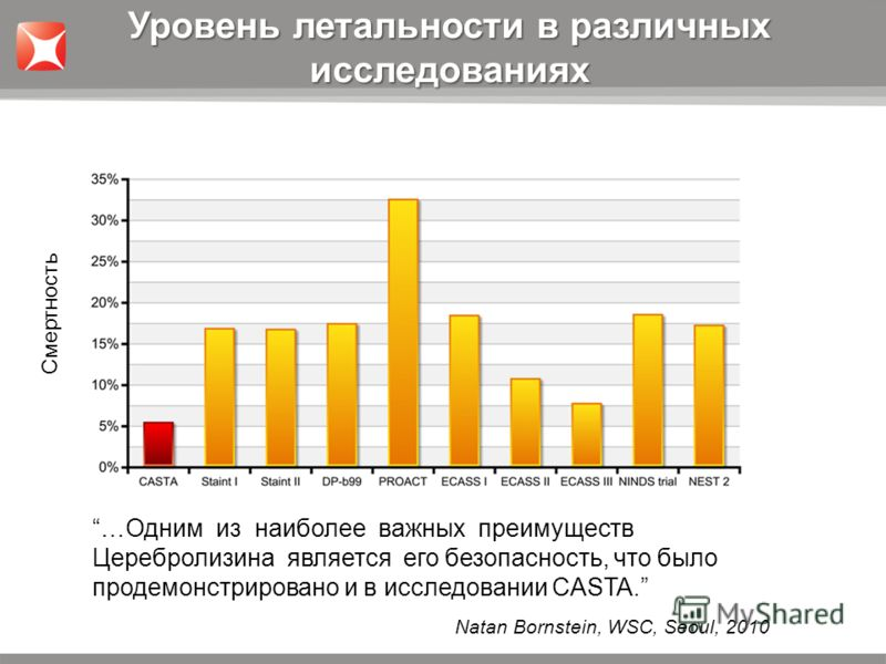 …Одним из наиболее важных преимуществ Церебролизина является его безопасность, что было продемонстрировано и в исследовании CASTA. Уровень летальности в различных исследованиях Natan Bornstein, WSC, Seoul, 2010 Смертность