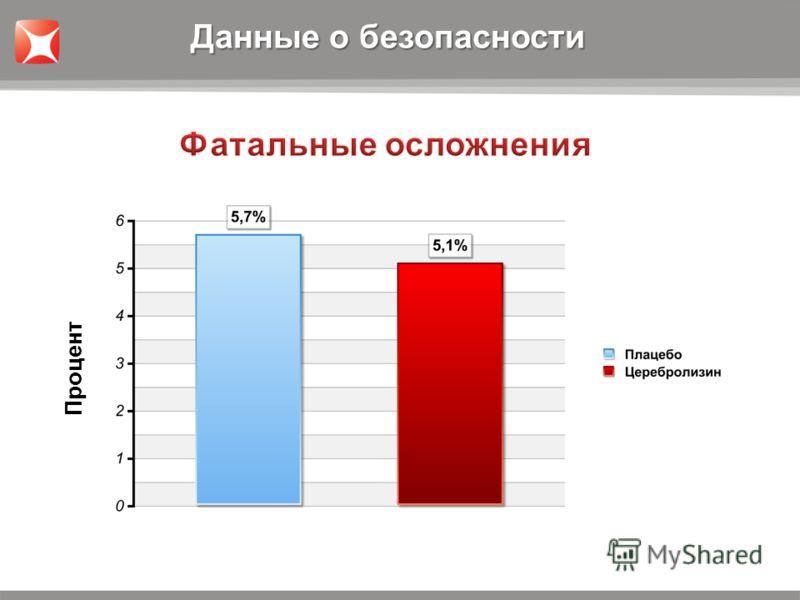 5,7%5,1% Процент Данные о безопасности