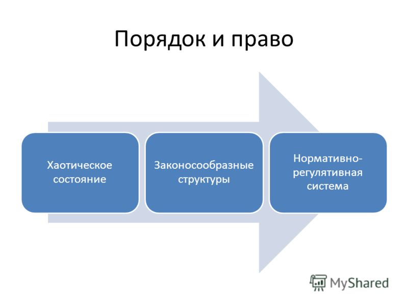 Порядок и право Хаотическое состояние Законосообразные структуры Нормативно- регулятивная система