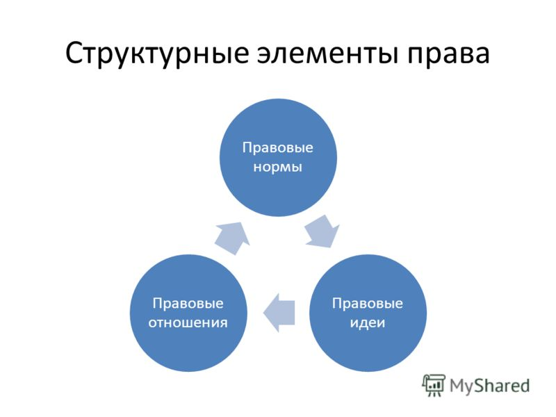 Структурные элементы права Правовые нормы Правовые идеи Правовые отношения