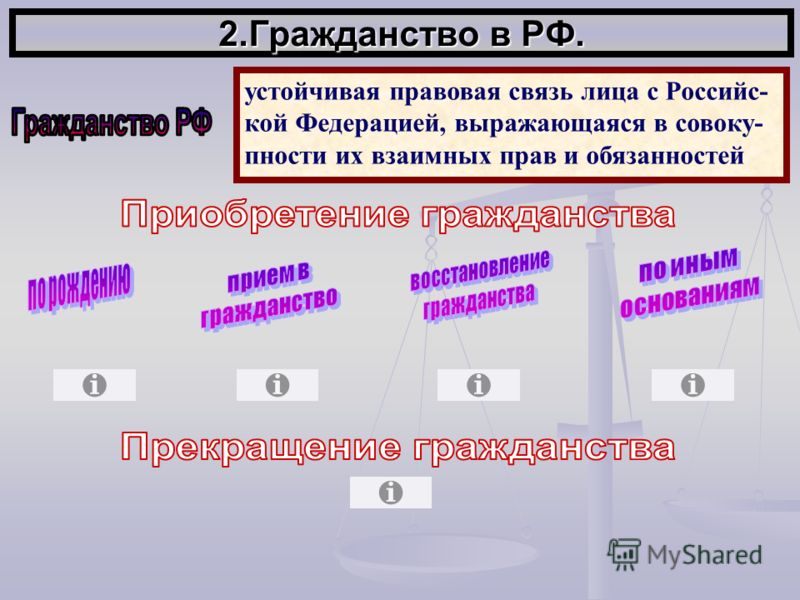 2.Гражданство в РФ. устойчивая правовая связь лица с Российс- кой Федерацией, выражающаяся в совоку- пности их взаимных прав и обязанностей