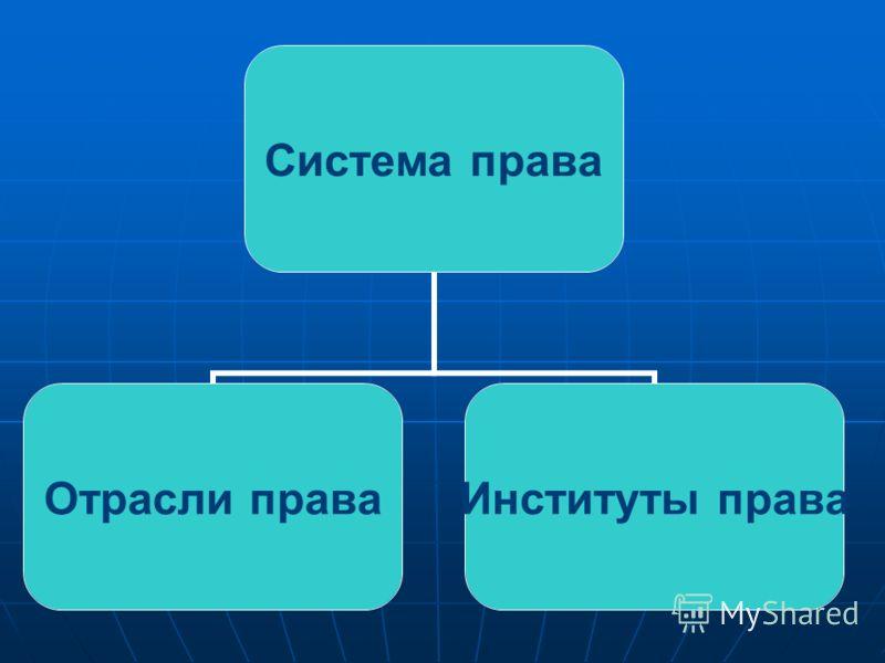 Система права Отрасли права Институты права