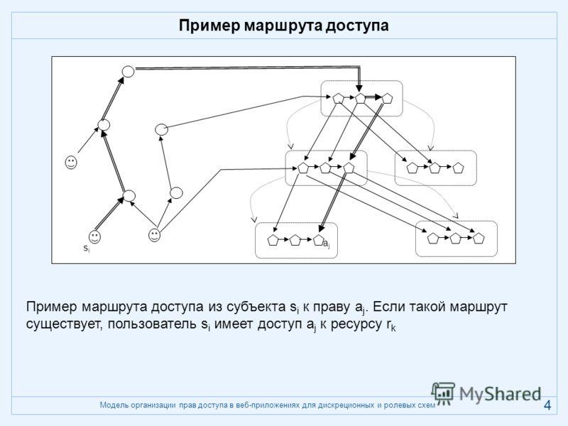 Модель организации прав доступа в веб-приложениях для дискреционных и ролевых схем 4 Пример маршрута доступа sisi ajaj Пример маршрута доступа из субъекта s i к праву a j. Если такой маршрут существует, пользователь s i имеет доступ a j к ресурсу r k