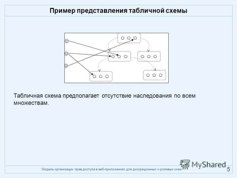 Модель организации прав доступа в веб-приложениях для дискреционных и ролевых схем 5 Пример представления табличной схемы Табличная схема предполагает отсутствие наследования по всем множествам.