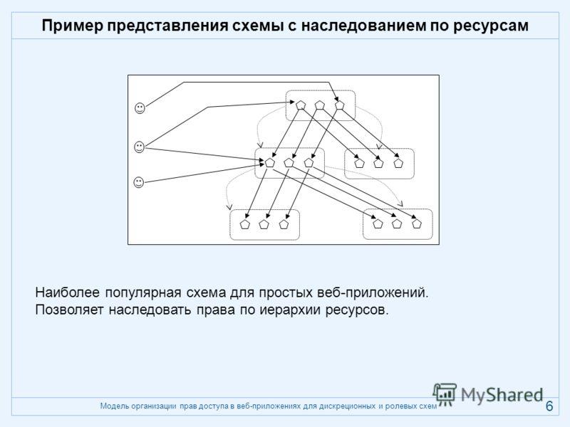 Модель организации прав доступа в веб-приложениях для дискреционных и ролевых схем 6 Пример представления схемы с наследованием по ресурсам Наиболее популярная схема для простых веб-приложений. Позволяет наследовать права по иерархии ресурсов.