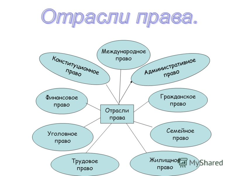 Конституционное право <a href='http://www.myshared.ru/theme/prezentatsiya-administrativnoe-pravo/' title='административное право'>Административное пра