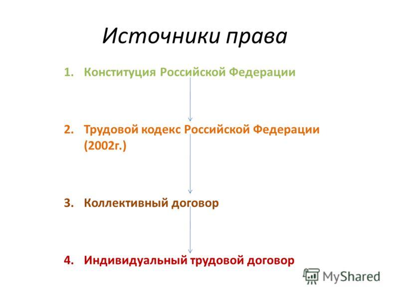 Источники права 1.Конституция Российской Федерации 2.Трудовой кодекс Российской Федерации (2002г.) 3.Коллективный договор 4.Индивидуальный трудовой договор
