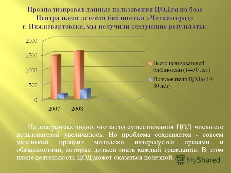 На диаграммах видно, что за год существования ЦОД число его пользователей увеличилось. Но проблема сохраняется - совсем маленький процент молодежи интересуется правами и обязанностями, которые должен знать каждый гражданин. В этом плане деятельность
