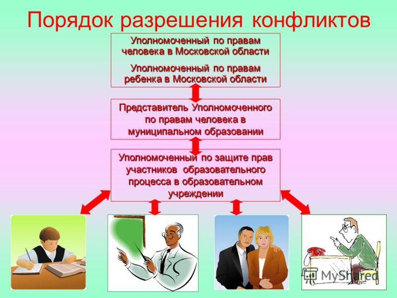 Порядок разрешения конфликтов Уполномоченный по правам человека в Московской области Уполномоченный по правам ребенка в Московской области Представитель Уполномоченного по правам человека в муниципальном образовании Уполномоченный по защите прав учас