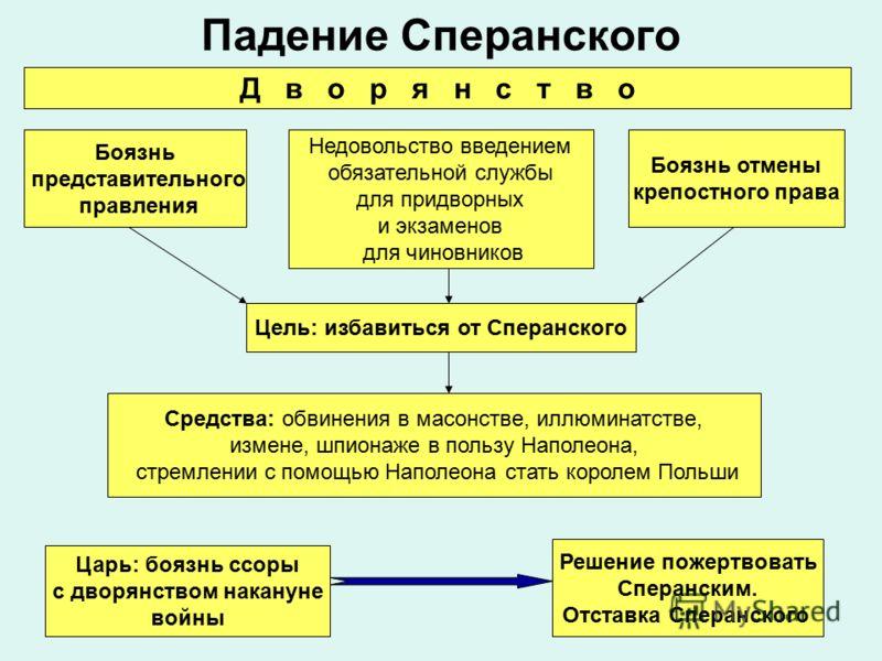 Принципы Представительного Правления