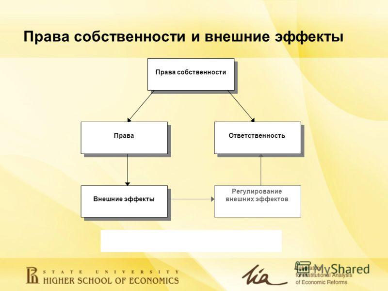 Права собственности и внешние эффекты Права Ответственность Внешние эффекты Регулирование внешних эффектов Права собственности