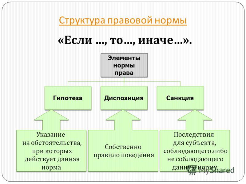 Структура правовой нормы « Если …, то …, иначе …». Элементы нормы права ГипотезаДиспозицияСанкция Указание на обстоятельства, при которых действует данная норма Указание на обстоятельства, при которых действует данная норма Собственно правило поведен