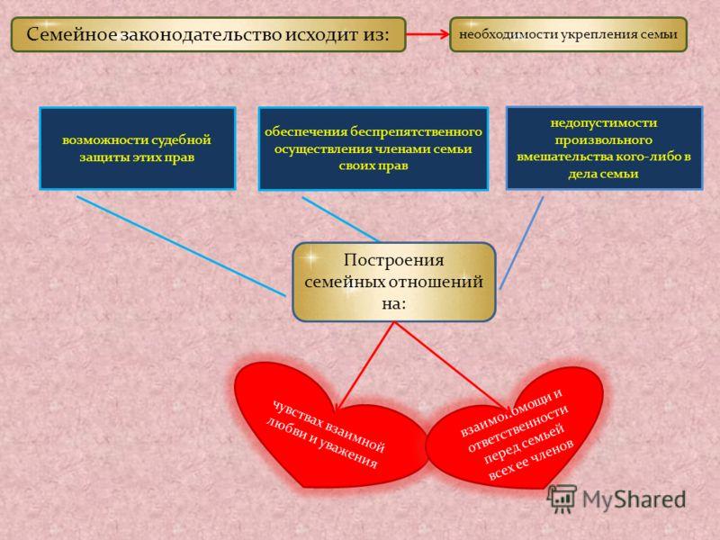 понятие семейного права система семейного права - фото 7