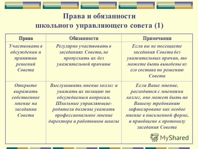 Права и обязанности школьного управляющего совета (1) ПраваОбязанностиПримечания Участвовать в обсуждении и принятии решений Совета Регулярно участвовать в заседаниях Совета, не пропускать их без уважительной причины Если вы не посещаете заседания Со