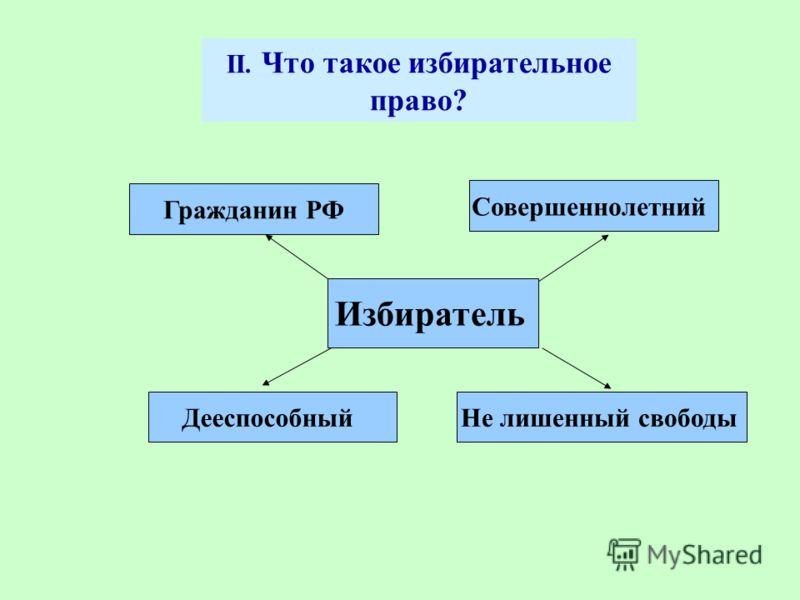 II. Что такое избирательное право? Избиратель Не лишенный свободы Совершеннолетний Гражданин РФ Дееспособный