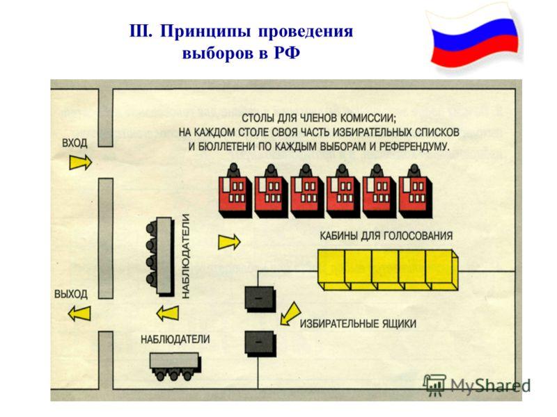 III. Принципы проведения выборов в РФ