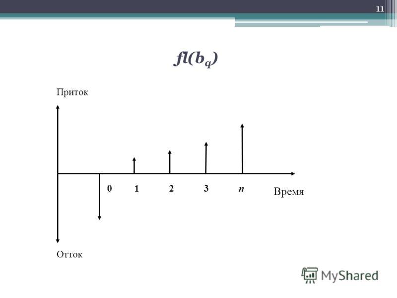fl(b q ) 11 Время 0 1 2 3 n Отток Приток