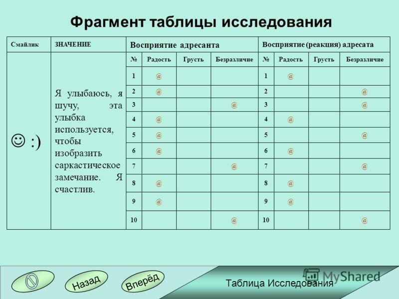 Вперёд Назад Таблица Исследования Фрагмент таблицы исследования