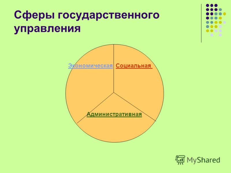 Сферы государственного управления Экономическая Социальная Административная