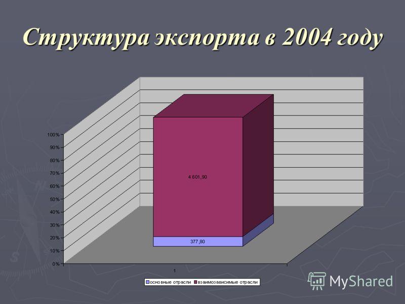 Структура экспорта в 2004 году