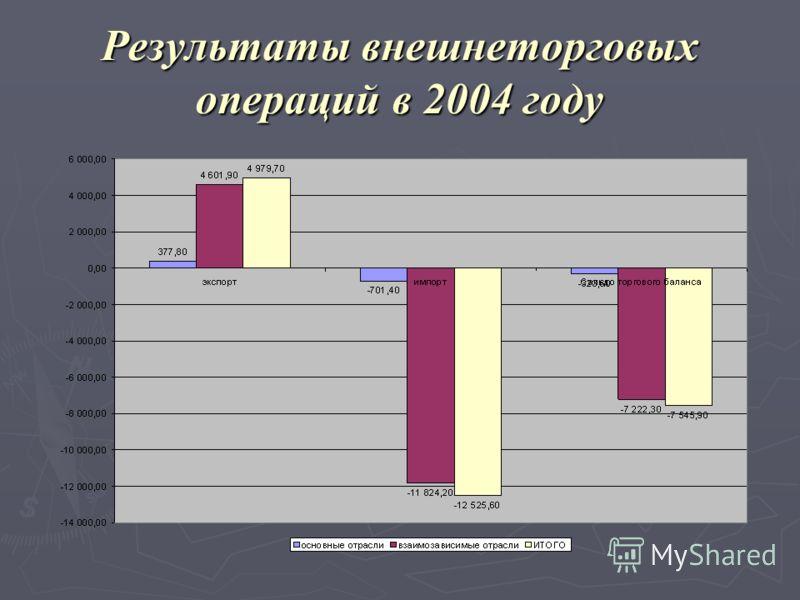 Результаты внешнеторговых операций в 2004 году