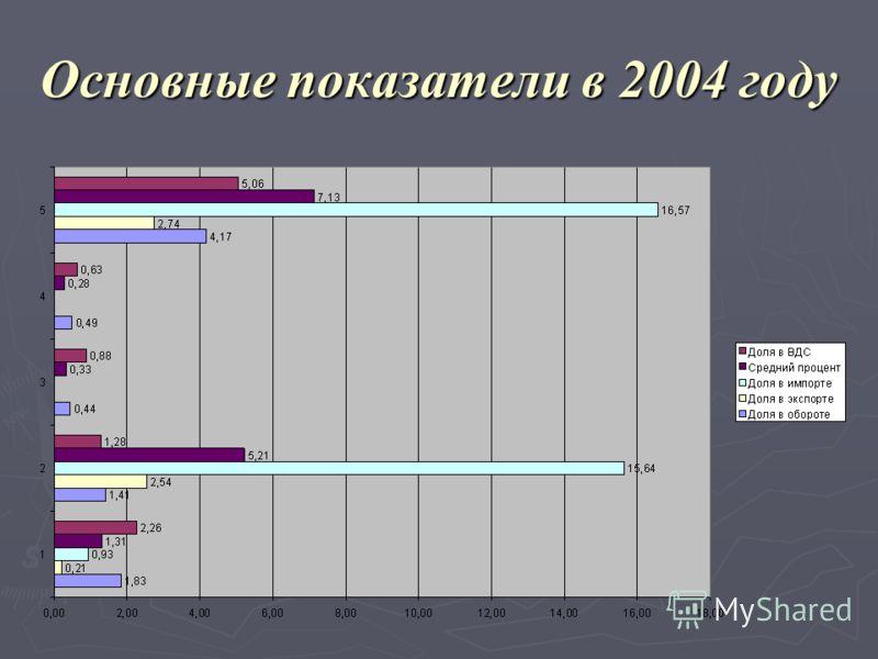 Основные показатели в 2004 году