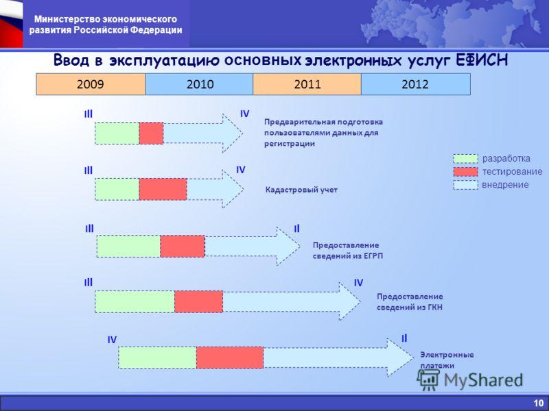 10 Ввод в эксплуатацию основных электронных услуг ЕФИСН 2009 Предоставление сведений из ГКН Предоставление сведений из ЕГРП Предварительная подготовка пользователями данных для регистрации Электронные платежи Кадастровый учет IV 2010 20112012 I II I
