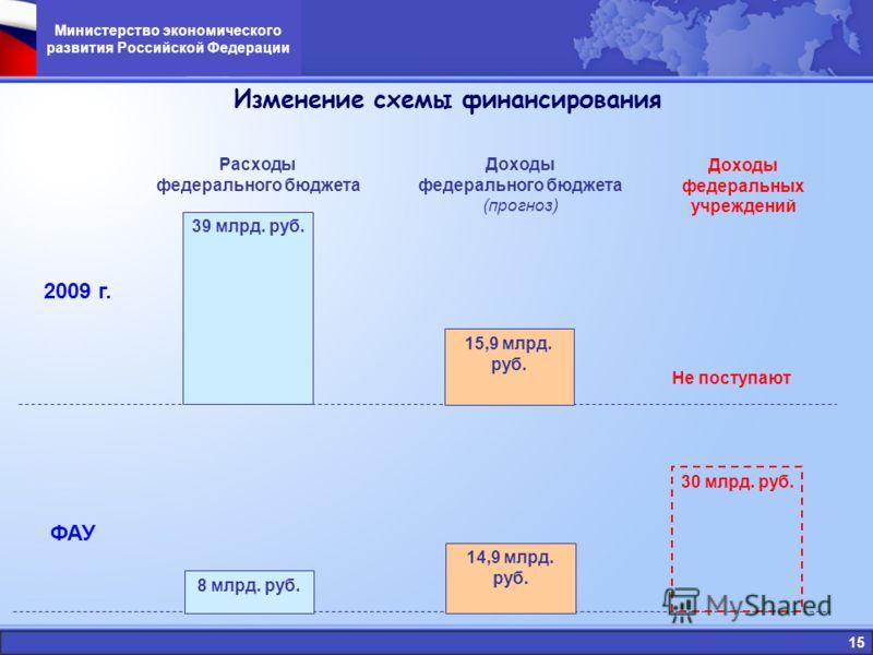 15 Министерство экономического развития Российской Федерации Расходы федерального бюджета 39 млрд. руб. Доходы федерального бюджета (прогноз) Доходы федеральных учреждений 2009 г. ФАУ Не поступают 15,9 млрд. руб. 8 млрд. руб. 30 млрд. руб. 14,9 млрд.