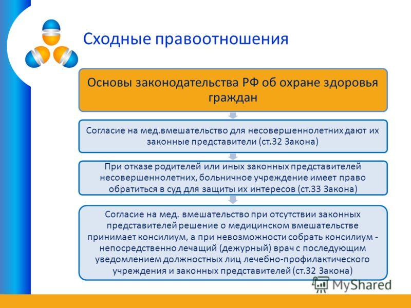 Сходные правоотношения Основы законодательства РФ об охране здоровья граждан Согласие на мед.вмешательство для несовершеннолетних дают их законные представители (ст.32 Закона) При отказе родителей или иных законных представителей несовершеннолетних,