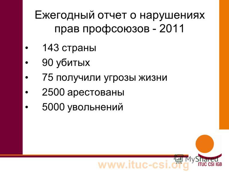 www.ituc-csi.org Ежегодный отчет о нарушениях прав профсоюзов - 2011 143 страны 90 убитых 75 получили угрозы жизни 2500 арестованы 5000 увольнений