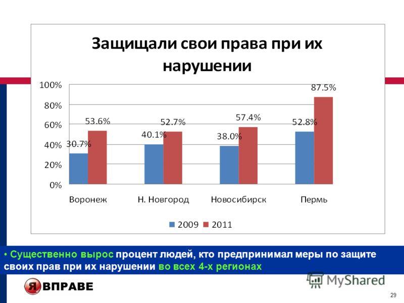 29 Существенно вырос процент людей, кто предпринимал меры по защите своих прав при их нарушении во всех 4-х регионах