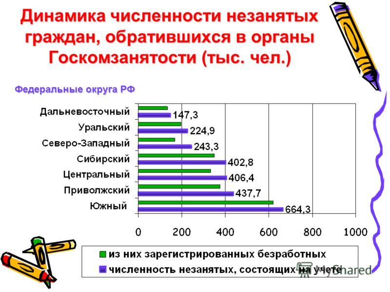 Динамика численности незанятых граждан, обратившихся в органы Госкомзанятости (тыс. чел.) Федеральные округа РФ