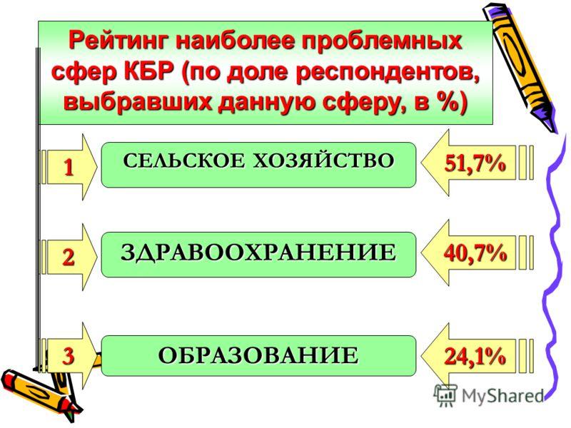 3 Рейтинг наиболее проблемных сфер КБР (по доле респондентов, выбравших данную сферу, в %) СЕЛЬСКОЕ ХОЗЯЙСТВО ЗДРАВООХРАНЕНИЕ ОБРАЗОВАНИЕ 1 2 51,7% 40,7% 24,1%