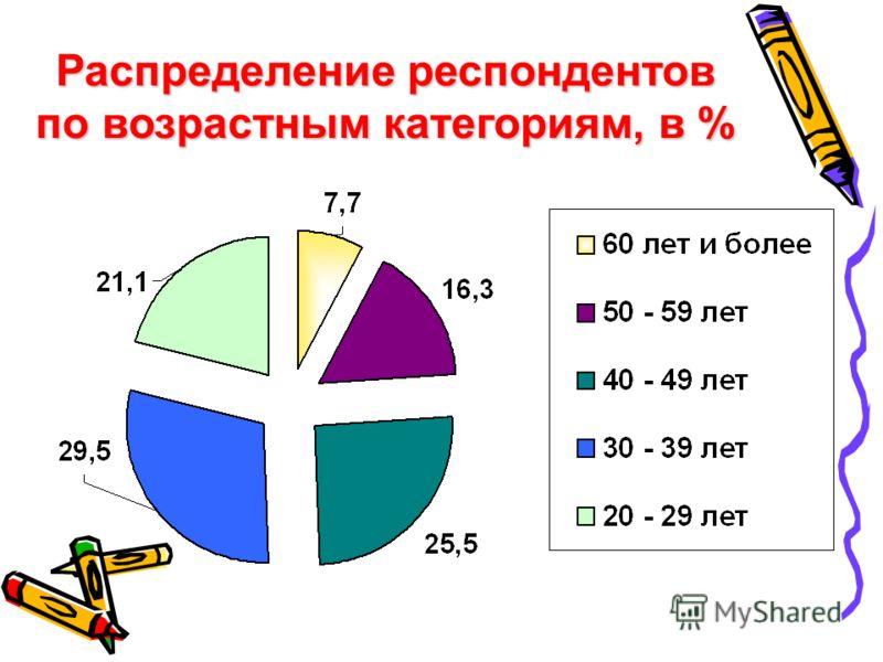 Распределение респондентов по возрастным категориям, в %
