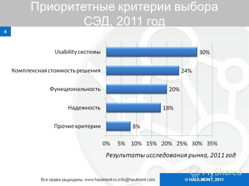 © HAULMONT, 2011 Приоритетные критерии выбора СЭД, 2011 год 4 Все права защищены. www.haulmont.ru info@haulmont.com Результаты исследования рынка, 2011 год
