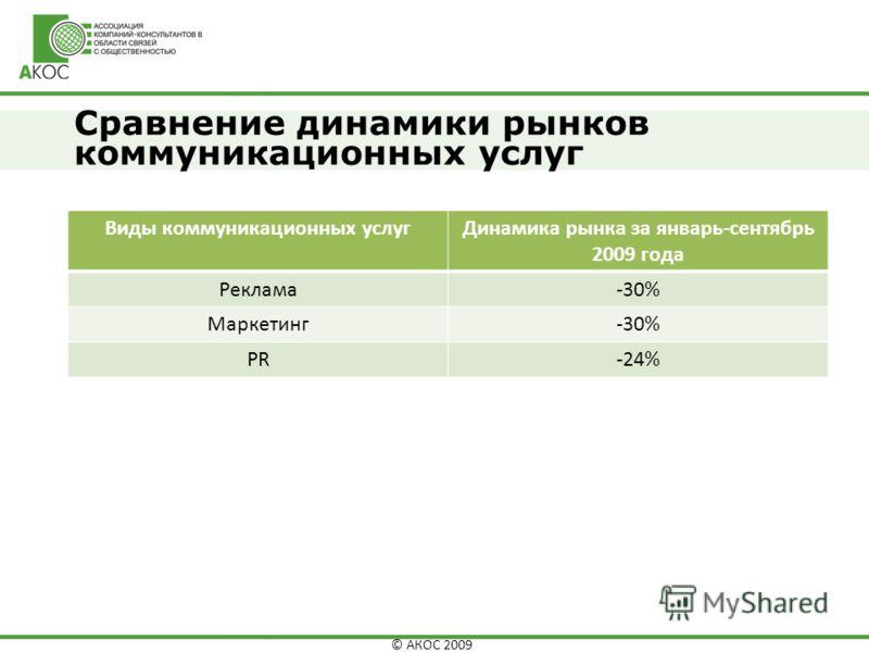 © АКОС 2009 Сравнение динамики рынков коммуникационных услуг Виды коммуникационных услугДинамика рынка за январь-сентябрь 2009 года Реклама-30% Маркетинг-30% PR-24%