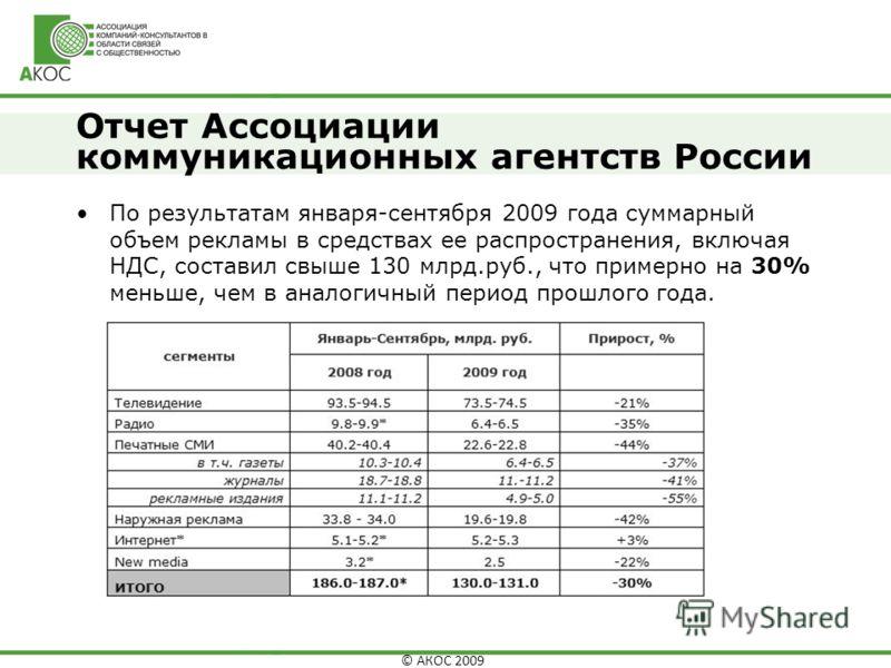 © АКОС 2009 Отчет Ассоциации коммуникационных агентств России По результатам января-сентября 2009 года суммарный объем рекламы в средствах ее распространения, включая НДС, составил свыше 130 млрд.руб., что примерно на 30% меньше, чем в аналогичный пе