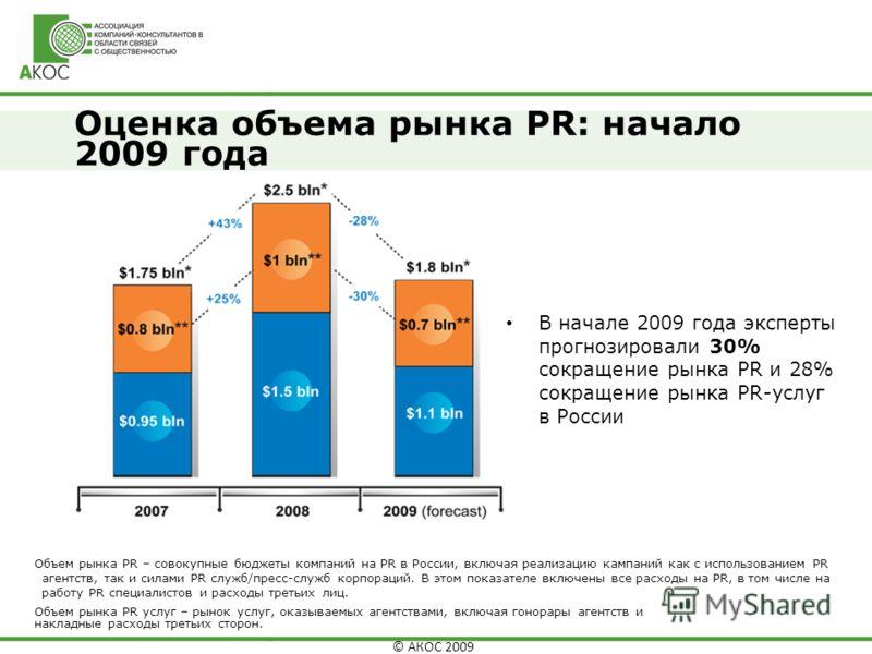 © АКОС 2009 Оценка объема рынка PR: начало 2009 года Объем рынка PR – совокупные бюджеты компаний на PR в России, включая реализацию кампаний как с использованием PR агентств, так и силами PR служб/пресс-служб корпораций. В этом показателе включены в