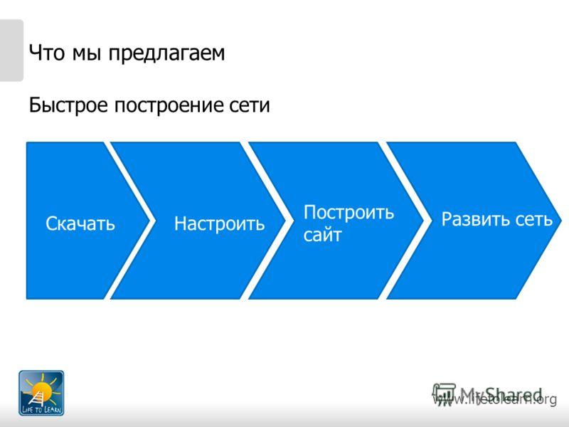 www.lifetolearn.org Что мы предлагаем Быстрое построение сети СкачатьНастроить Построить сайт Развить сеть