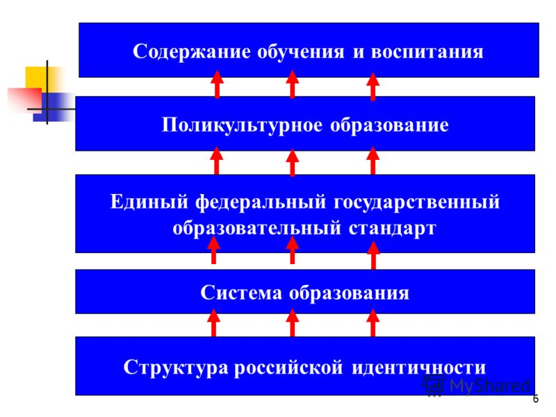 6 Структура российской идентичности Поликультурное образование Единый федеральный государственный образовательный стандарт Содержание обучения и воспитания Система образования