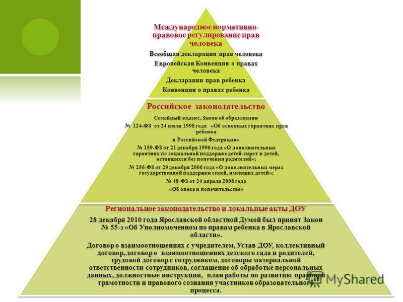 Международное нормативно- правовое регулирование прав человека Всеобщая декларация прав человека Европейская Конвенция о правах человека Декларации прав ребенка Конвенция о правах ребенка Российское законодательство Семейный кодекс, Закон об образова