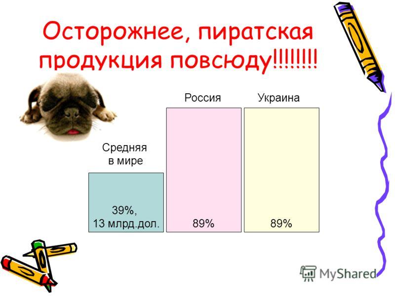 Осторожнее, пиратская продукция повсюду!!!!!!!! 39%, 13 млрд.дол. 89% Средняя в мире Россия 89% Украина