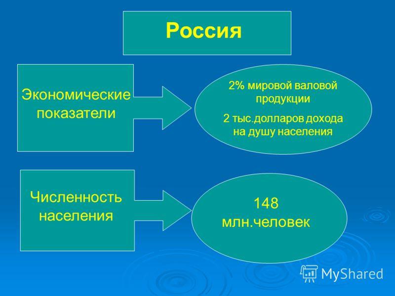Россия Экономические показатели 2% мировой валовой продукции 2 тыс.долларов дохода на душу населения Численность населения 148 млн.человек